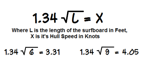 Surfboard Hull Speed