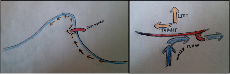 Left: The rail of the surfboard interrupts and splits the flow of water running up the face. Right: This creates Lift and forwards Thrust.