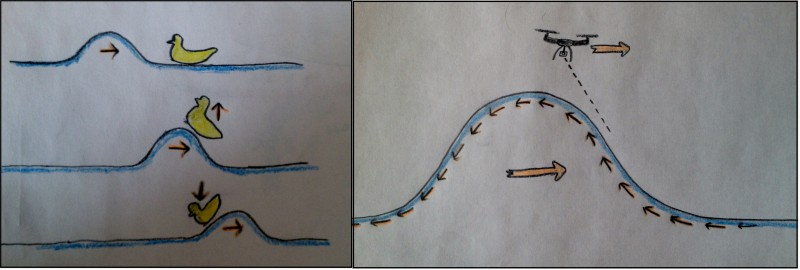 Left: As a wave travels, it doesn't actually move the water much. Right: This means that from the perspective of the wave, there is a flow of water running up the wave face