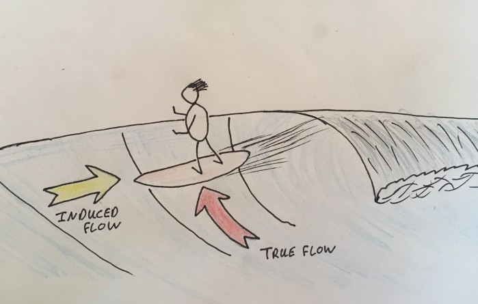 "The ""true Flow"" created by the wave moving through the water, and the ""Induced Flow"" created by the surfboard moving across the wave."