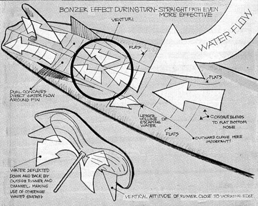 A diagram from 1973 showing the intended waterflow